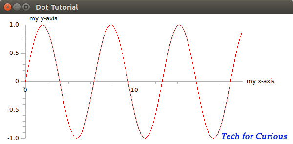 how to make a Graph of a function