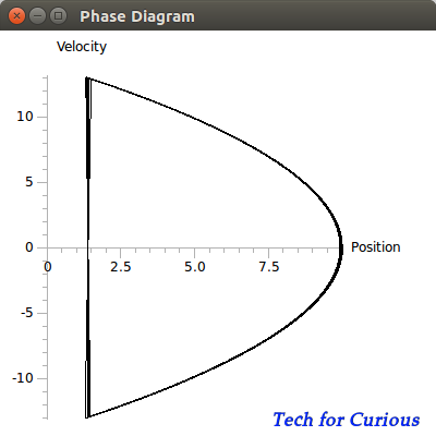 Bouncing ball Phase Diagram
