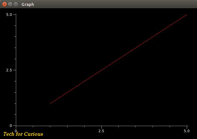 Line plot graph