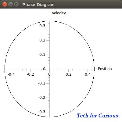 Phase Diagram of Pendulum